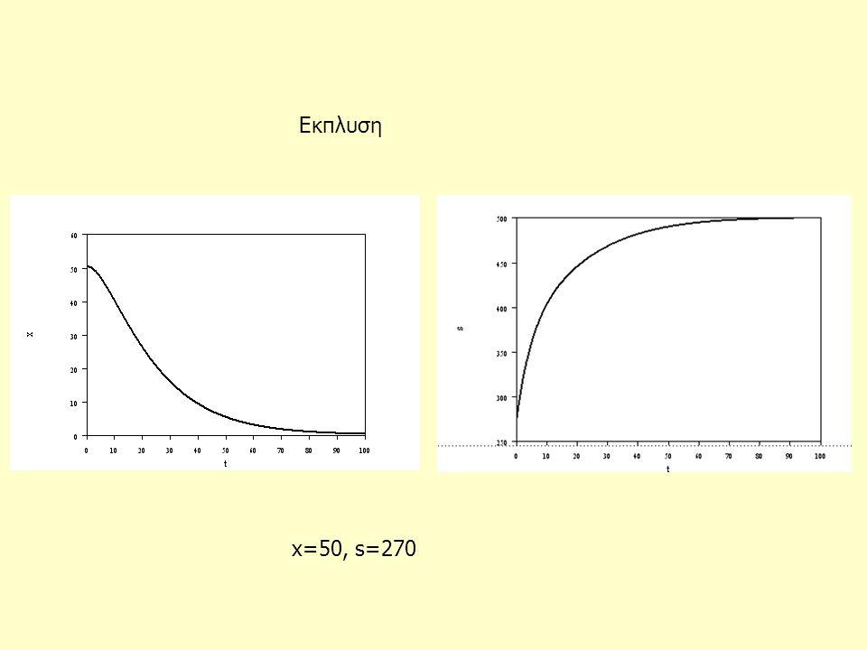 Εκπλυση x=50, s=270