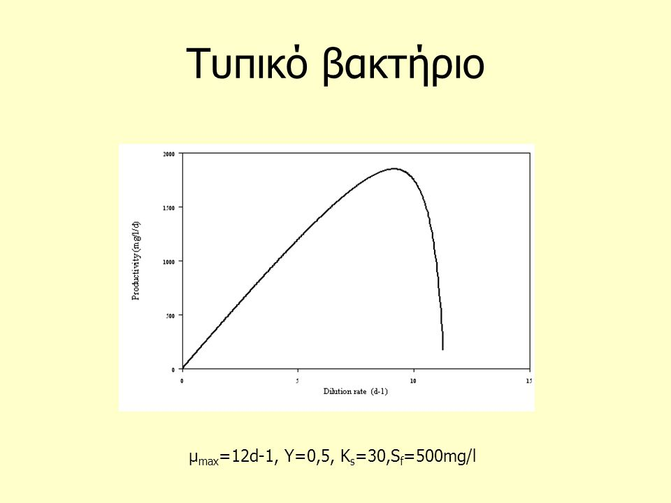 Τυπικό βακτήριο μmax=12d-1, Y=0,5, Ks=30,Sf=500mg/l
