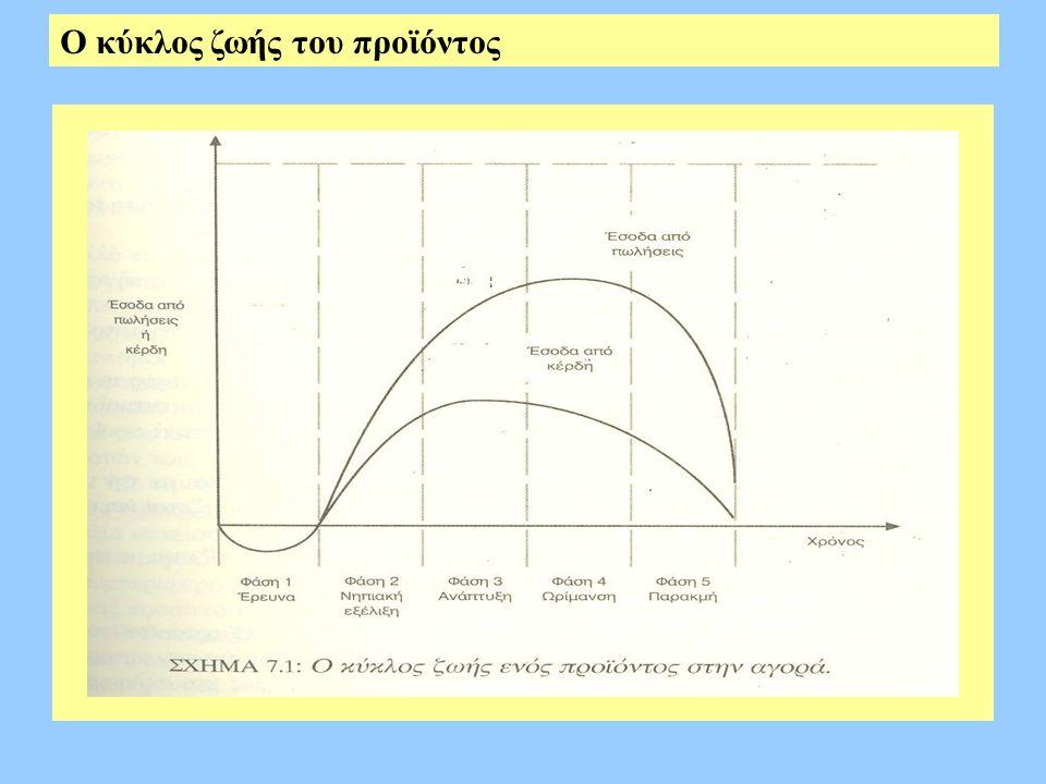 Ο κύκλος ζωής του προϊόντος