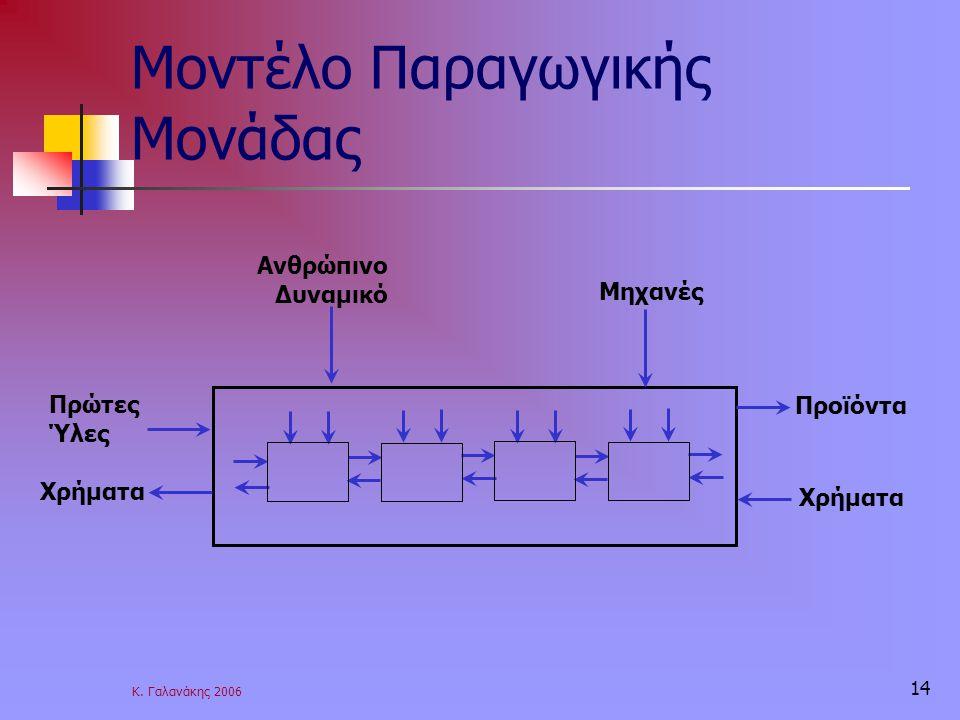 Μοντέλο Παραγωγικής Μονάδας