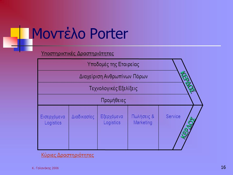 Μοντέλο Porter ΚΕΡΔΟΣ Υποδομές της Εταιρείας