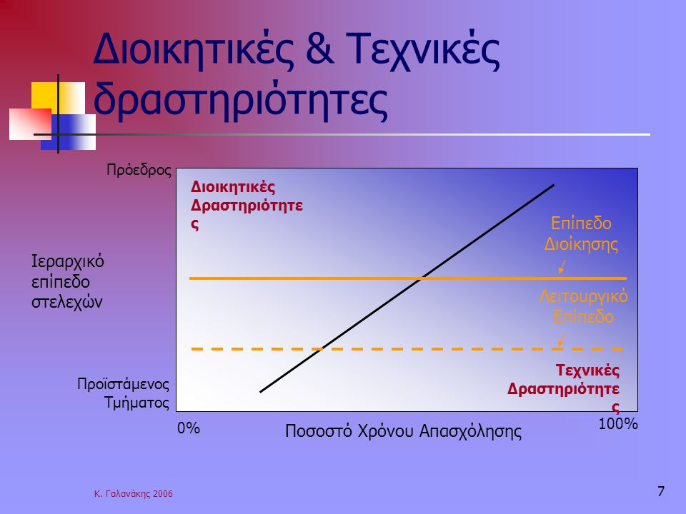 Διοικητικές & Τεχνικές δραστηριότητες
