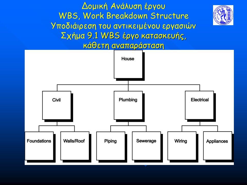 Δομική Ανάλυση έργου WBS, Work Breakdown Structure Υποδιάιρεση του αντικειμένου εργασιών Σχήμα 9.1 WBS έργο κατασκευής, κάθετη αναπαράσταση