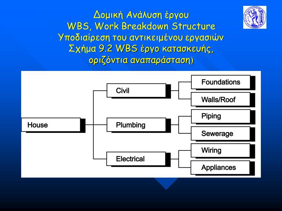 Δομική Ανάλυση έργου WBS, Work Breakdown Structure Υποδιαίρεση του αντικειμένου εργασιών Σχήμα 9.2 WBS έργο κατασκευής, οριζόντια αναπαράσταση)