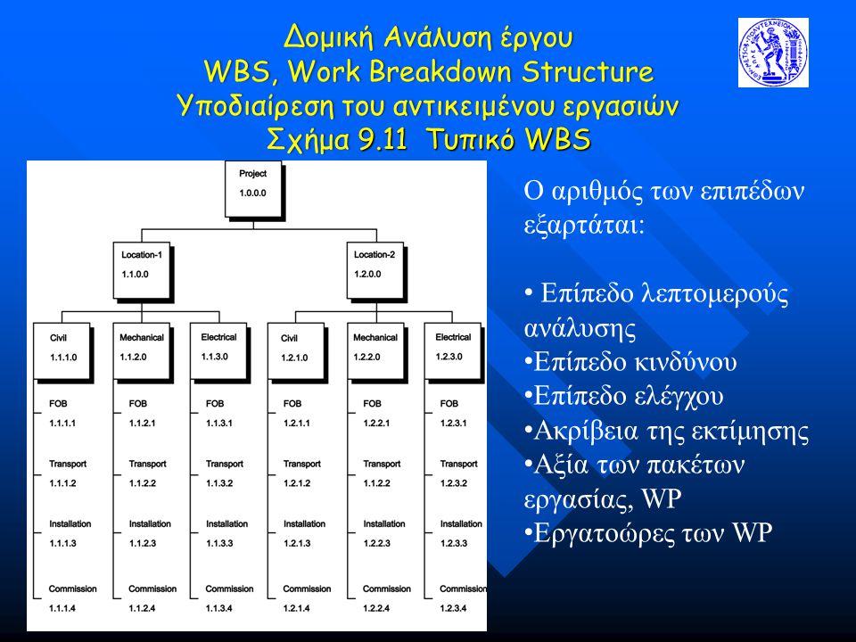 Δομική Ανάλυση έργου WBS, Work Breakdown Structure Υποδιαίρεση του αντικειμένου εργασιών Σχήμα 9.11 Τυπικό WBS