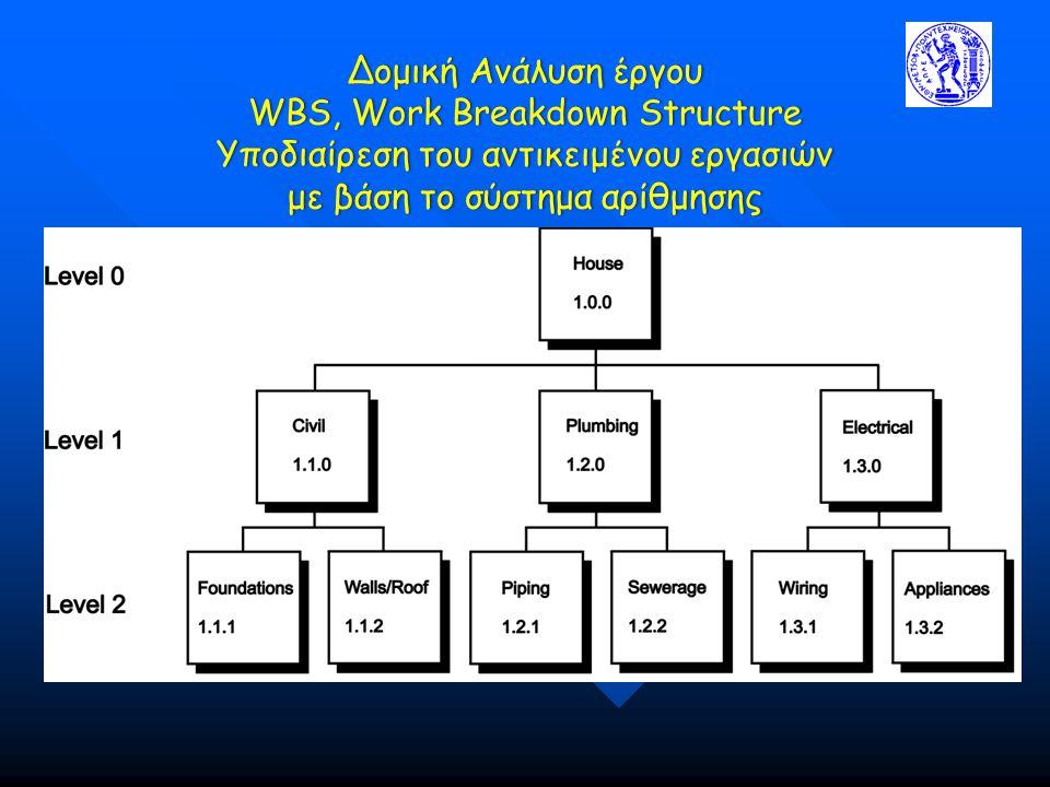 Δομική Ανάλυση έργου WBS, Work Breakdown Structure Υποδιαίρεση του αντικειμένου εργασιών με βάση το σύστημα αρίθμησης