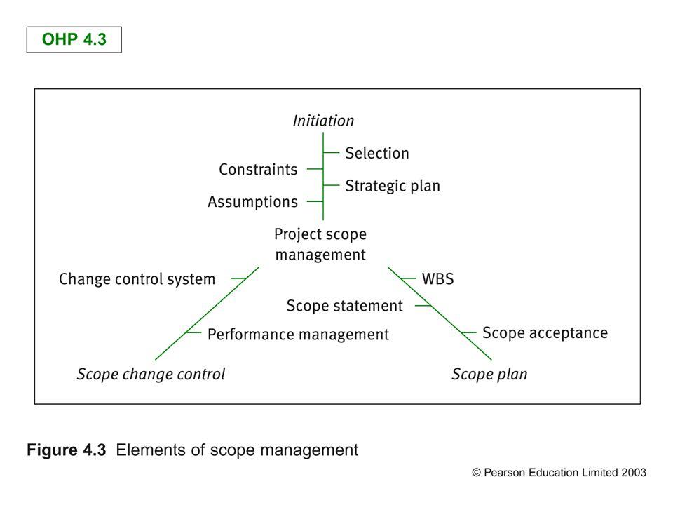 Κύκλος Προγραμματισμού και Ελέγχου Πυρήνας Συνοχής του έργου