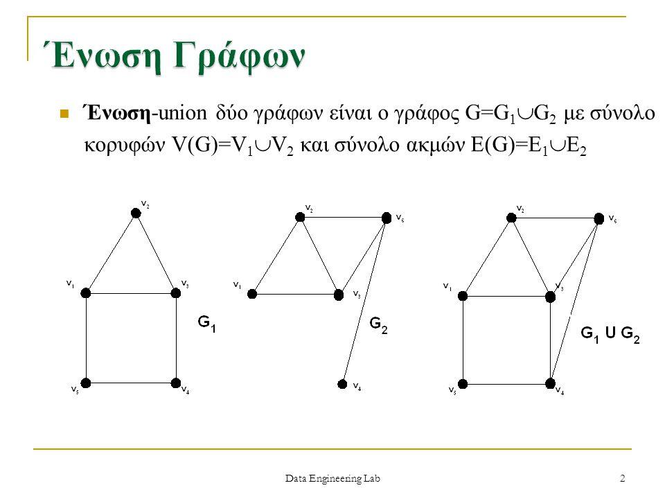 Ένωση Γράφων Ένωση-union δύο γράφων είναι ο γράφος G=G1G2 με σύνολο κορυφών V(G)=V1V2 και σύνολο ακμών E(G)=E1E2.