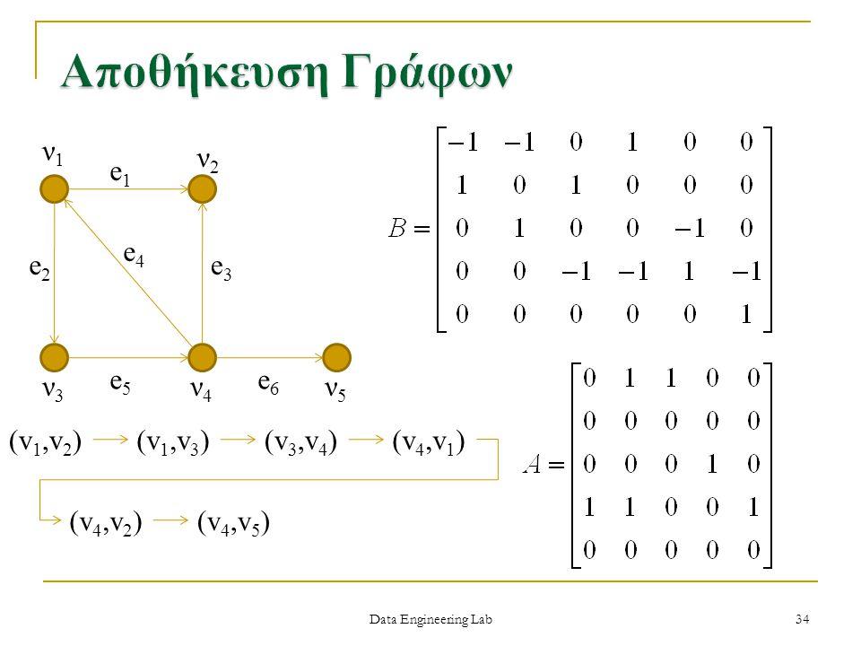 Αποθήκευση Γράφων ν1 ν2 e1 e4 e2 e3 e5 e6 ν3 ν4 ν5 (v1,v2) (v1,v3)