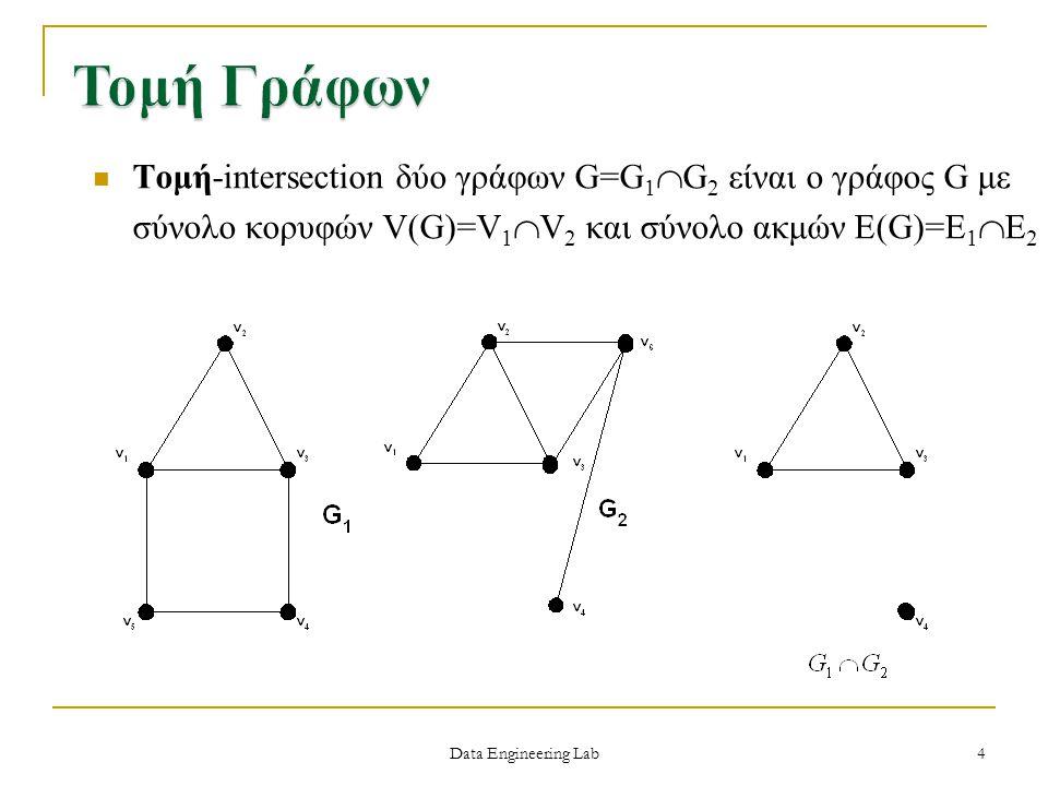 Τομή Γράφων Τομή-intersection δύο γράφων G=G1G2 είναι ο γράφος G με σύνολο κορυφών V(G)=V1V2 και σύνολο ακμών E(G)=E1E2.