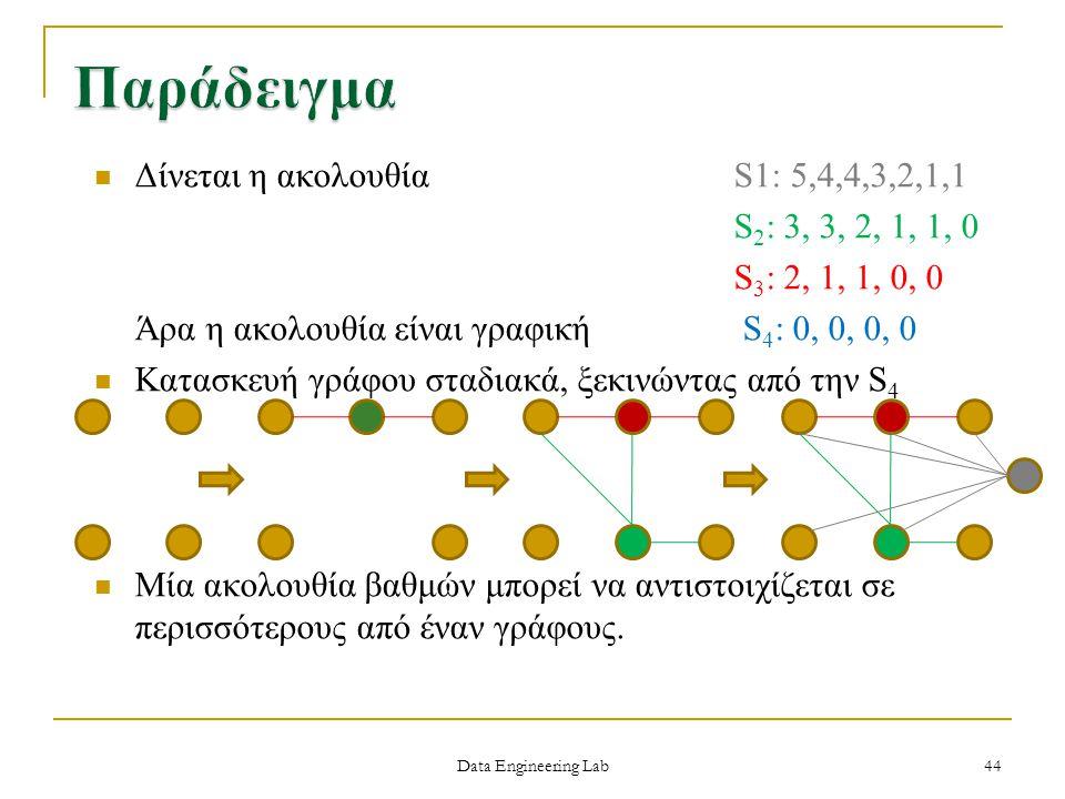 Παράδειγμα Δίνεται η ακολουθία S1: 5,4,4,3,2,1,1 S2: 3, 3, 2, 1, 1, 0