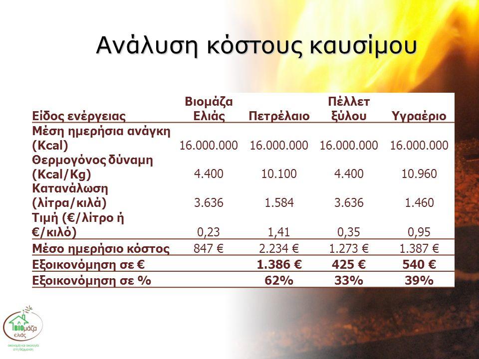 Ανάλυση κόστους καυσίμου