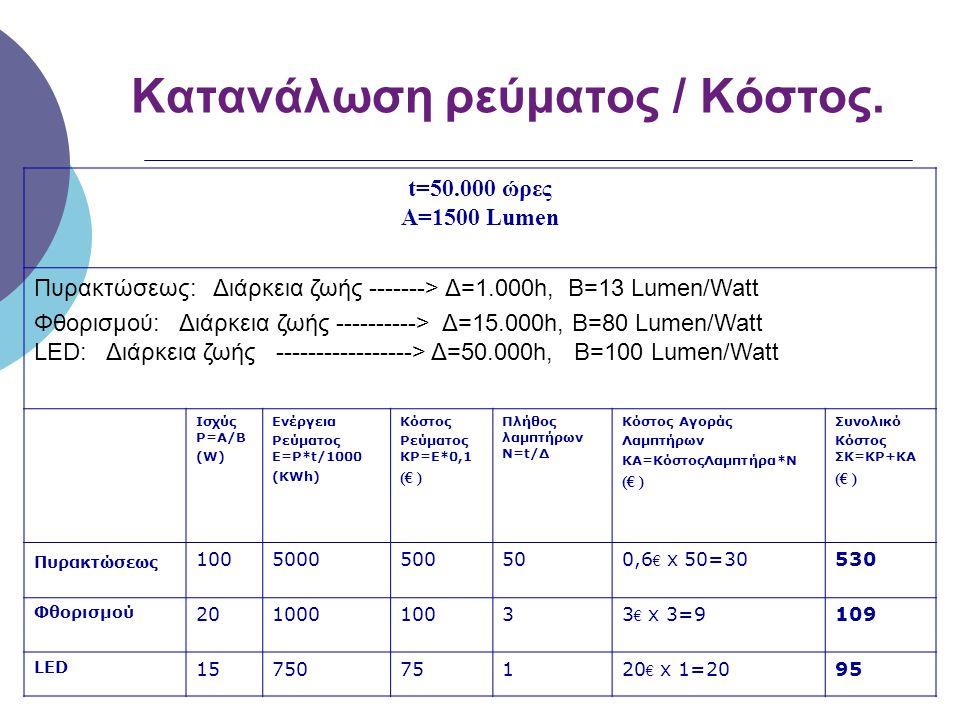 Κατανάλωση ρεύματος / Κόστος.
