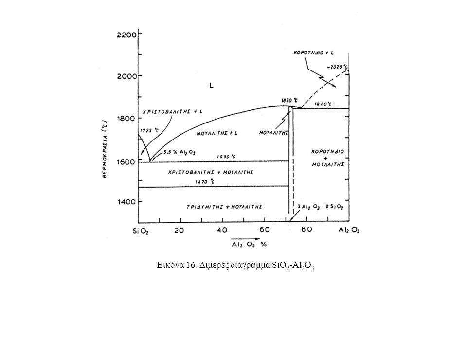 Εικόνα 16. Διμερές διάγραμμα SiO2-Al2O3