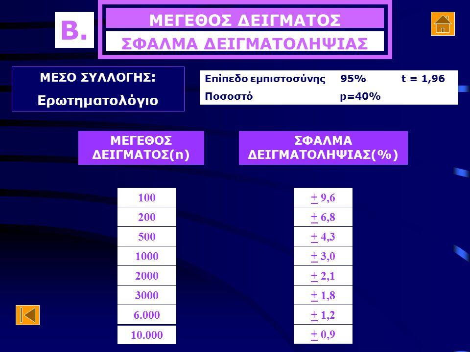 ΣΦΑΛΜΑ ΔΕΙΓΜΑΤΟΛΗΨΙΑΣ ΣΦΑΛΜΑ ΔΕΙΓΜΑΤΟΛΗΨΙΑΣ(%)