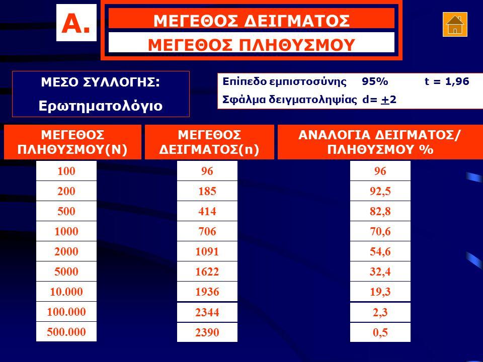 ΑΝΑΛΟΓΙΑ ΔΕΙΓΜΑΤΟΣ/ ΠΛΗΘΥΣΜΟΥ %