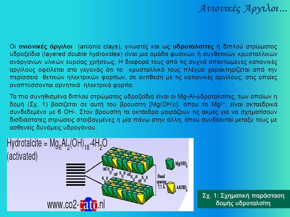Σχ. 1: Σχηματική παράσταση δομής υδροταλσίτη