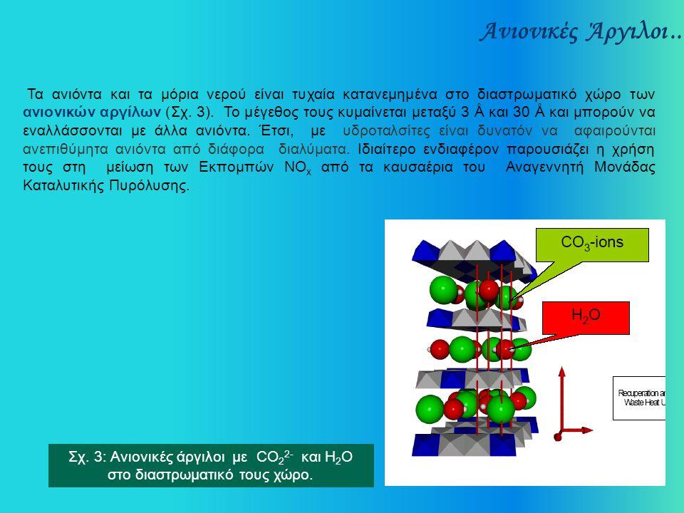 Σχ. 3: Ανιονικές άργιλοι με CO22- και H2O στο διαστρωματικό τους χώρο.