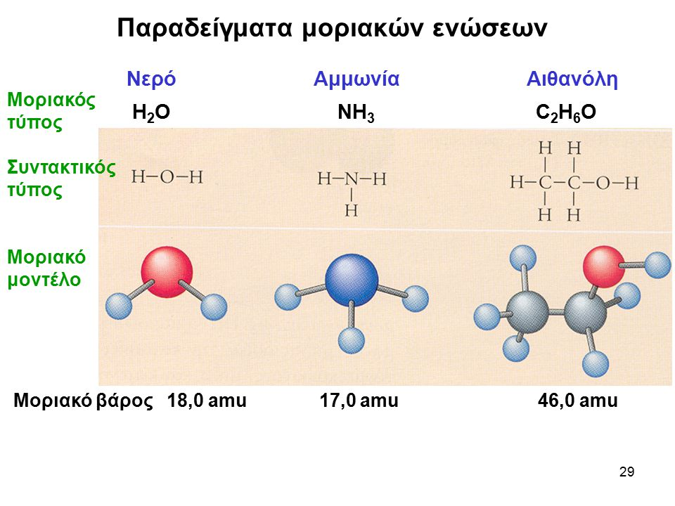 Παραδείγματα μοριακών ενώσεων