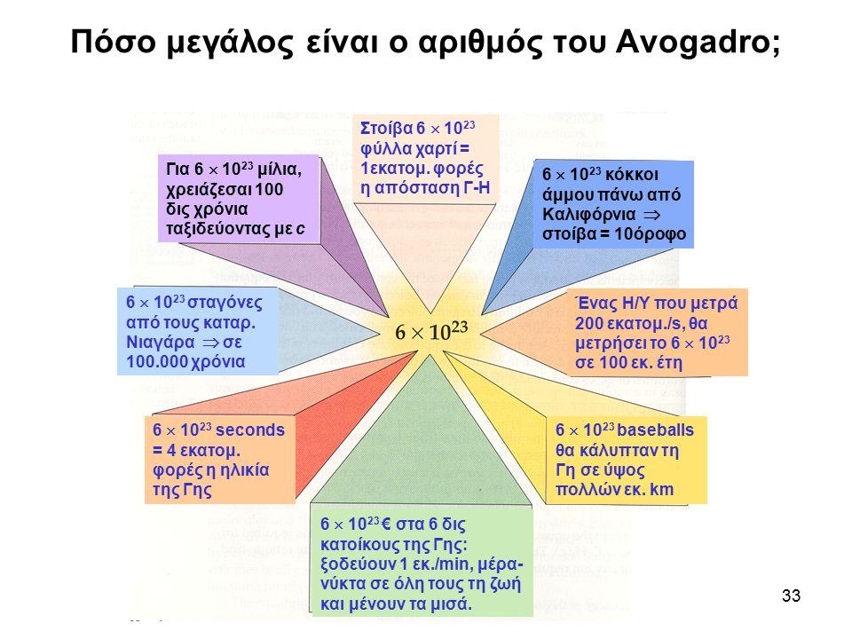 Πόσο μεγάλος είναι ο αριθμός του Avogadro;