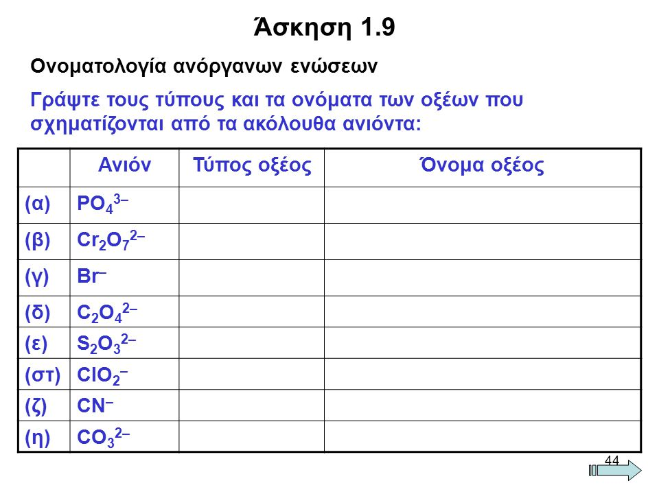 Άσκηση 1.9 Ονοματολογία ανόργανων ενώσεων