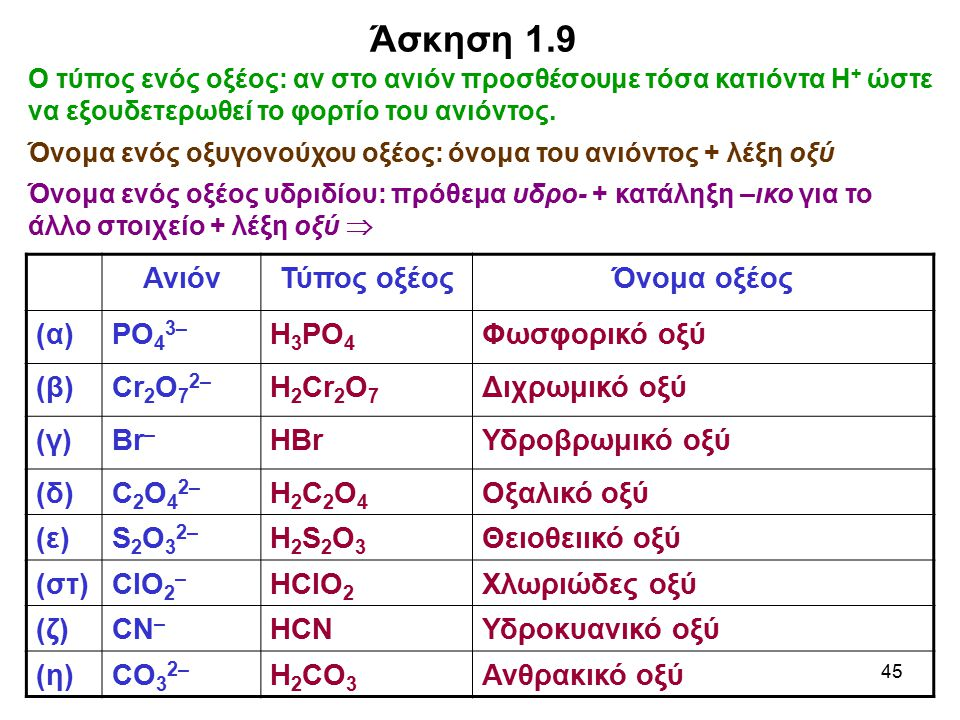 Άσκηση 1.9 Ανιόν Τύπος οξέος Όνομα οξέος (α) PO43– Η3PO4 Φωσφορικό οξύ