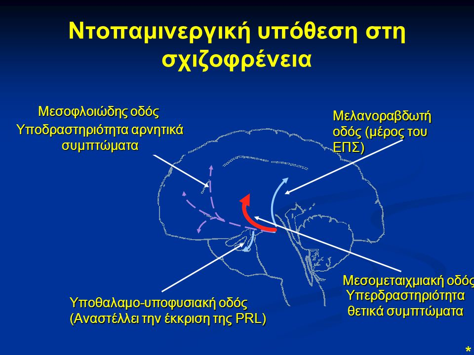 Ντοπαμινεργική υπόθεση στη σχιζοφρένεια