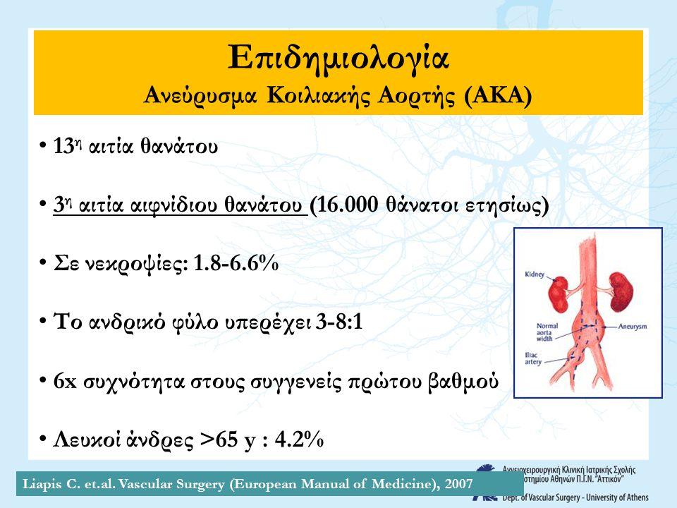 Ανεύρυσμα Κοιλιακής Αορτής (ΑΚΑ)