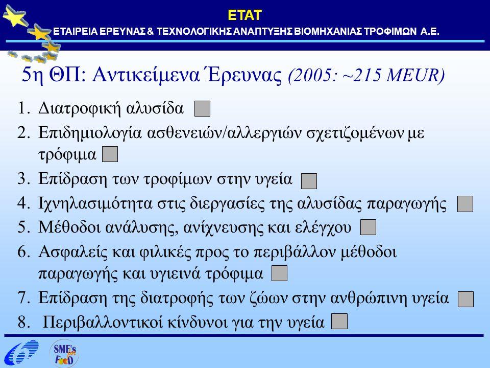 5η ΘΠ: Αντικείμενα Έρευνας (2005: ~215 MEUR)