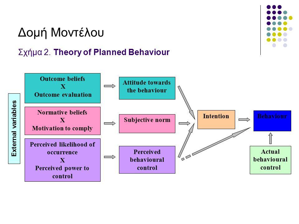 Δομή Μοντέλου Σχήμα 2. Theory of Planned Behaviour