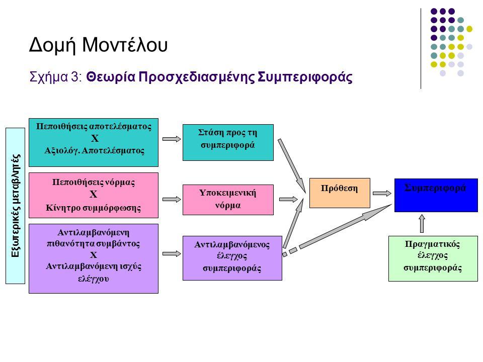 Δομή Μοντέλου Σχήμα 3: Θεωρία Προσχεδιασμένης Συμπεριφοράς