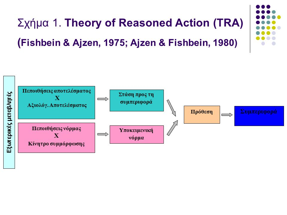 Σχήμα 1. Theory of Reasoned Action (TRA) (Fishbein & Ajzen, 1975; Ajzen & Fishbein, 1980)