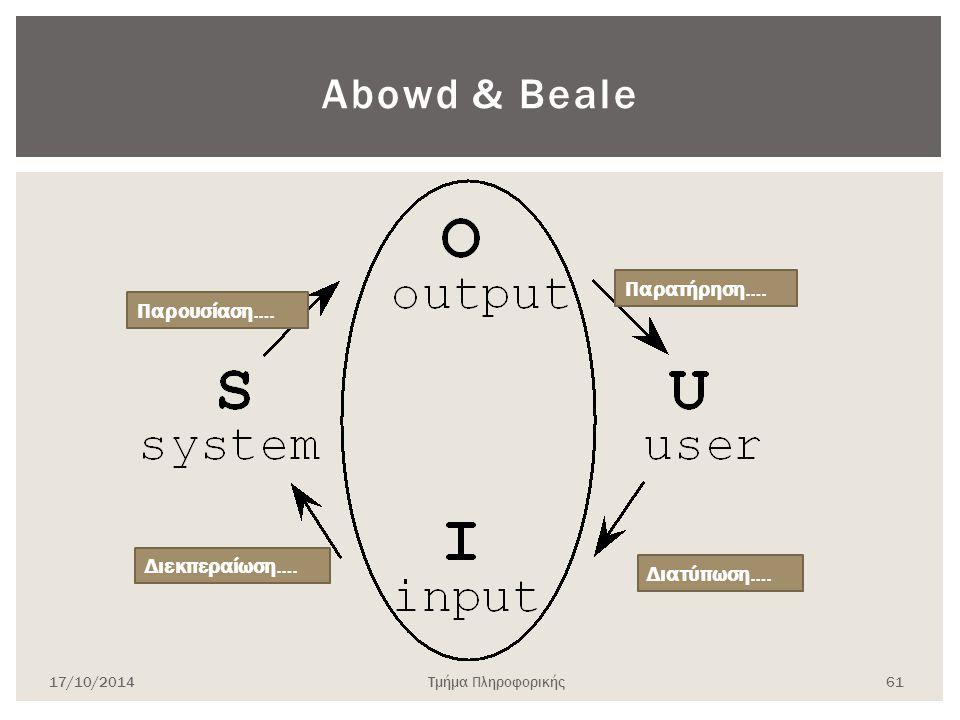 Abowd & Beale Παρατήρηση…. Παρουσίαση…. Διεκπεραίωση…. Διατύπωση….