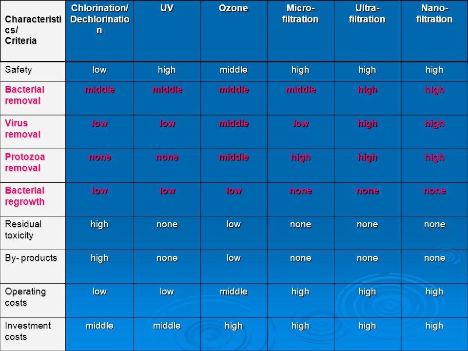 Characteristics/ Criteria. Chlorination/ Dechlorination. UV. Ozone. Micro-filtration. Ultra- filtration.