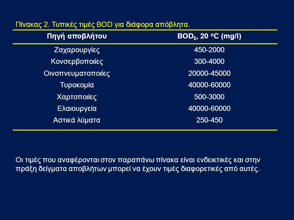 Πίνακας 2. Τυπικές τιμές BOD για διάφορα απόβλητα.