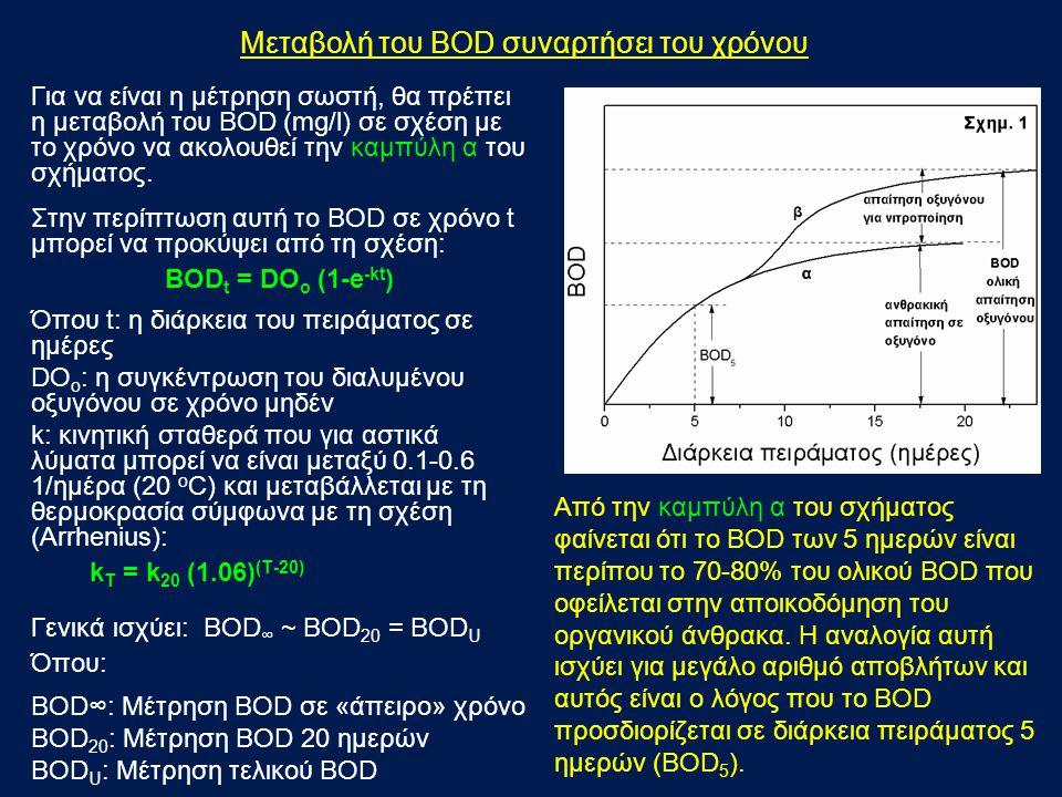 Μεταβολή του BOD συναρτήσει του χρόνου