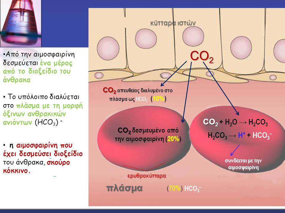 CO2 πλάσμα CO2 + Η2Ο → Η2CO3 Η2CO3 → H+ + HCO3– κύτταρα ιστών