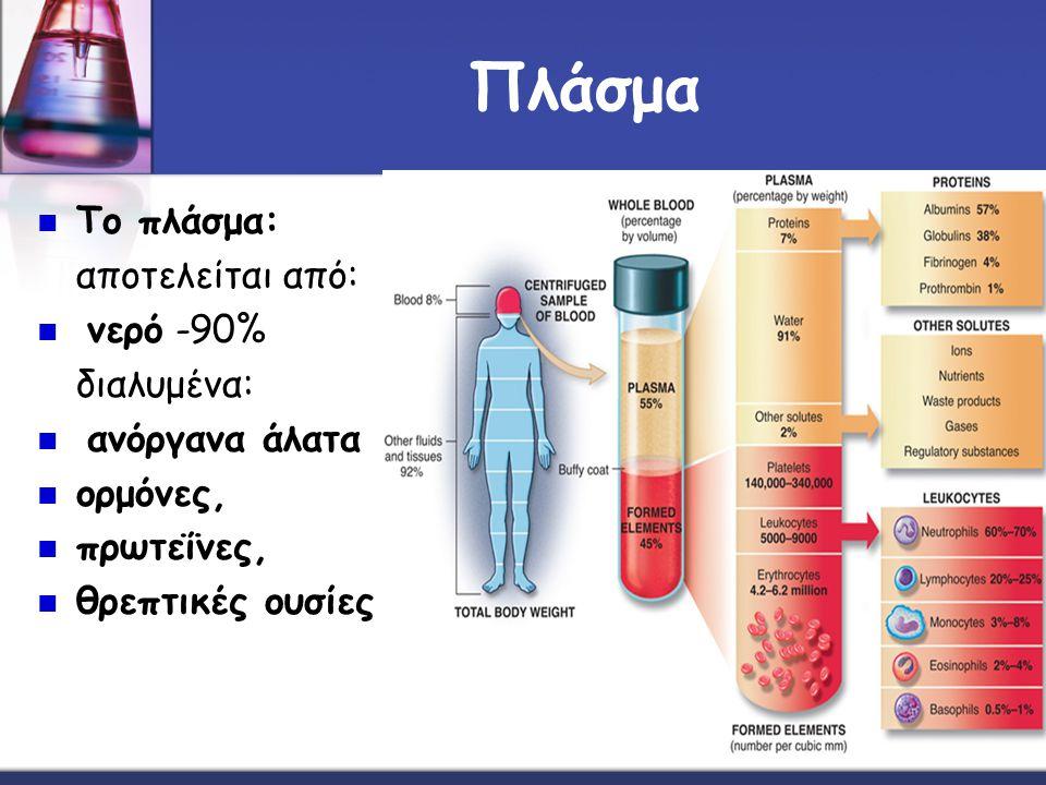 Πλάσμα Το πλάσμα: αποτελείται από: νερό -90% διαλυμένα: ανόργανα άλατα