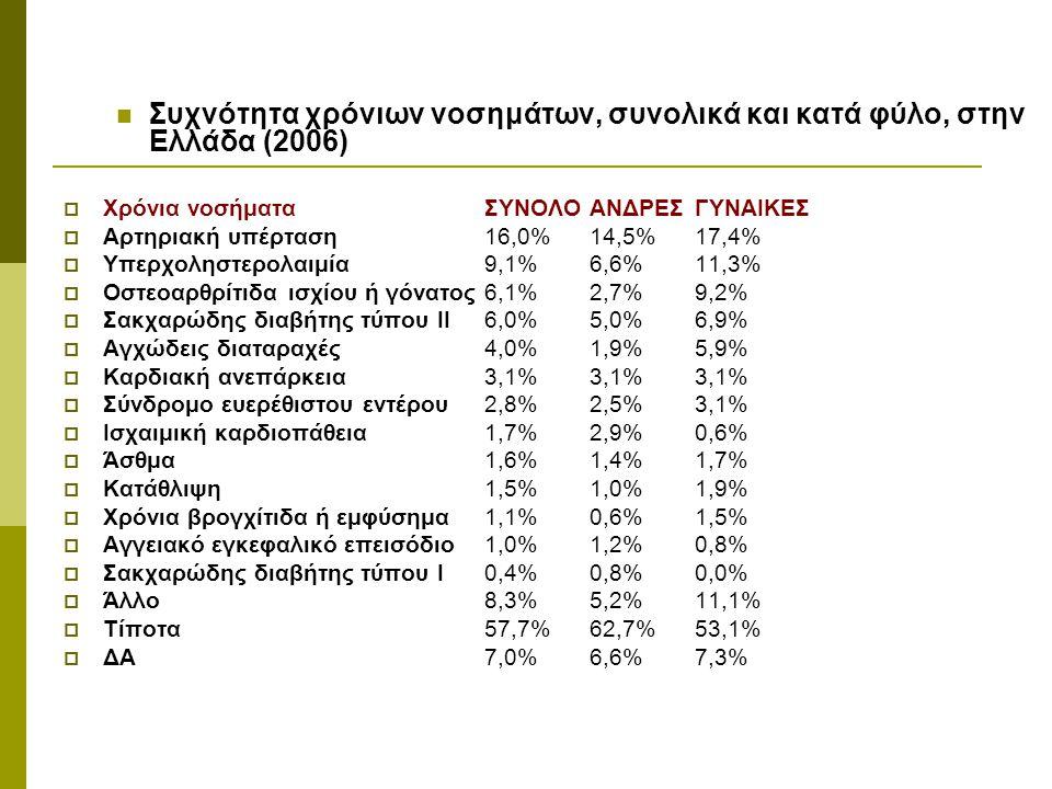 Συχνότητα χρόνιων νοσημάτων, συνολικά και κατά φύλο, στην Ελλάδα (2006)