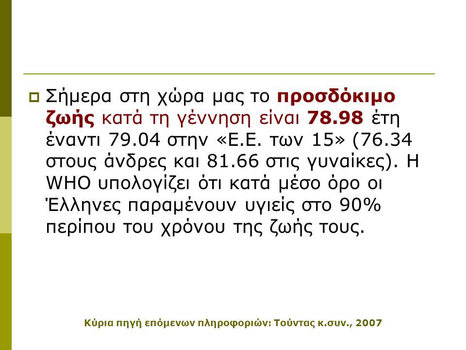 Κύρια πηγή επόμενων πληροφοριών: Τούντας κ.συν., 2007