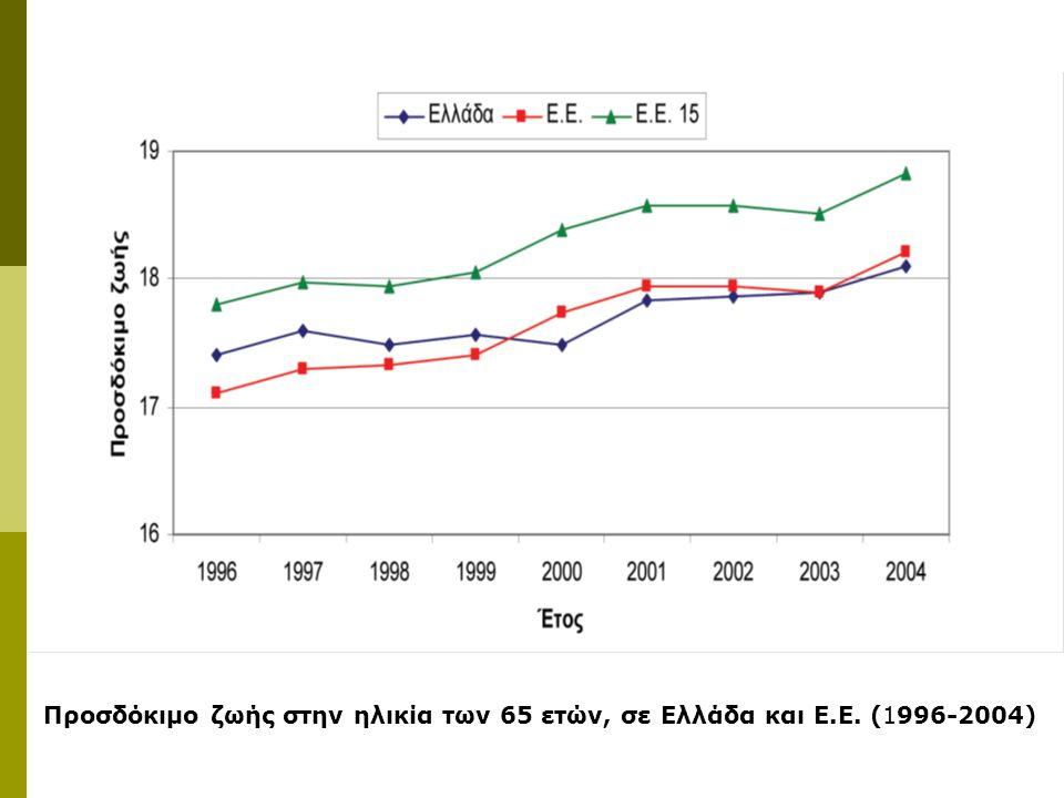 Προσδόκιμο ζωής στην ηλικία των 65 ετών, σε Ελλάδα και Ε. Ε
