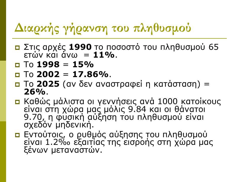Διαρκής γήρανση του πληθυσμού
