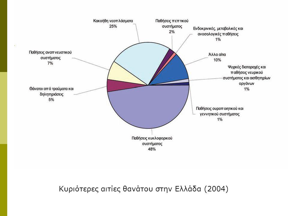 Κυριότερες αιτίες θανάτου στην Ελλάδα (2004)