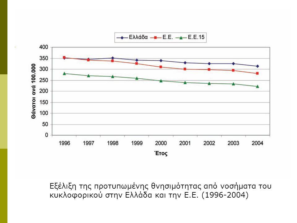 Εξέλιξη της προτυπωμένης θνησιμότητας από νοσήματα του κυκλοφορικού στην Ελλάδα και την Ε.Ε.