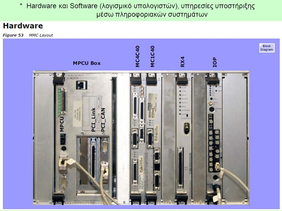 * Hardware και Software (λογισμικό υπολογιστών), υπηρεσίες υποστήριξης