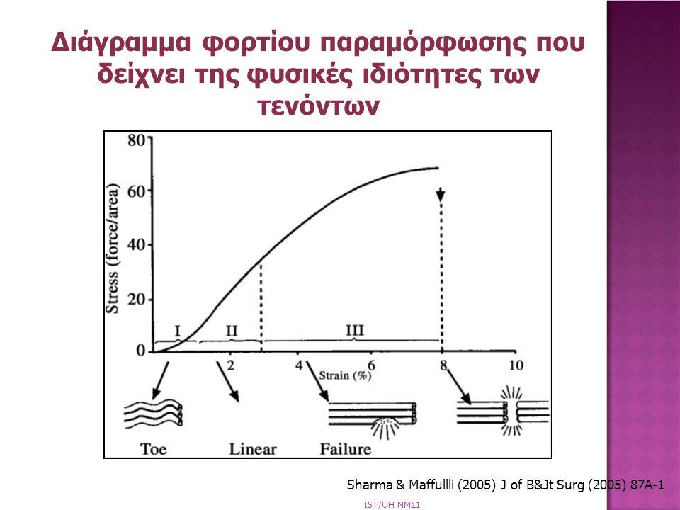 Διάγραμμα φορτίου παραμόρφωσης που δείχνει της φυσικές ιδιότητες των τενόντων