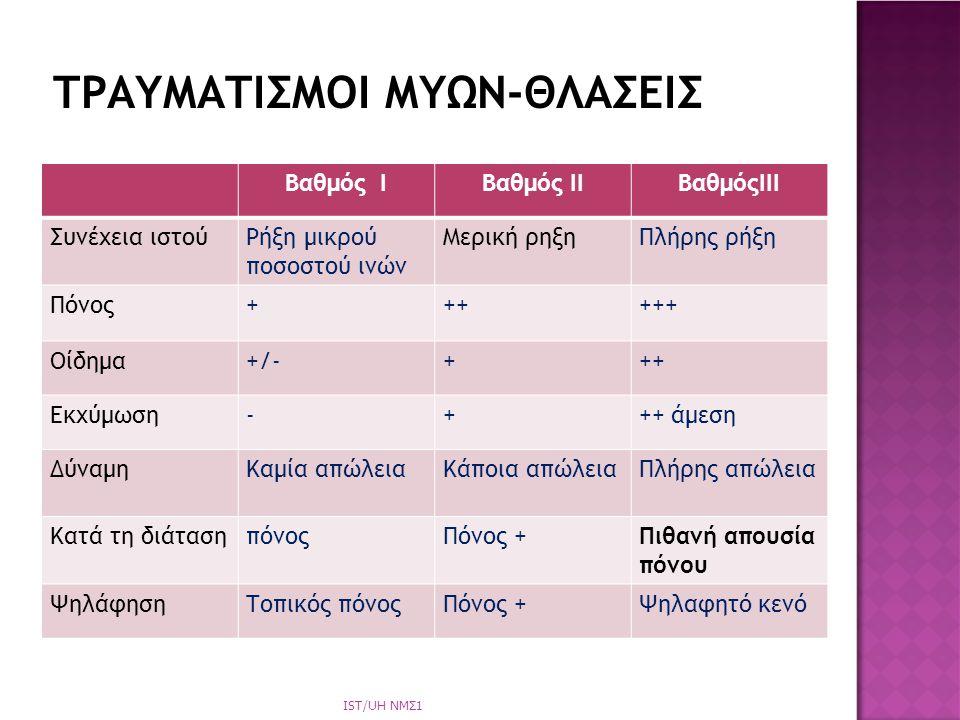 ΤΡΑΥΜΑΤΙΣΜΟΙ ΜΥΩΝ-ΘΛΑΣΕΙΣ
