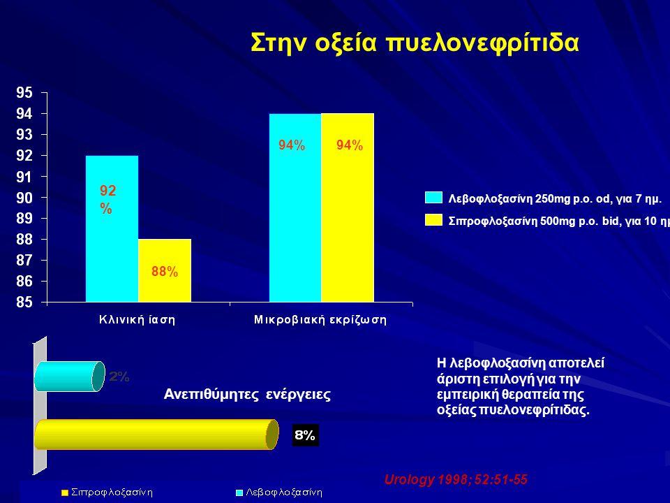 Στην οξεία πυελονεφρίτιδα