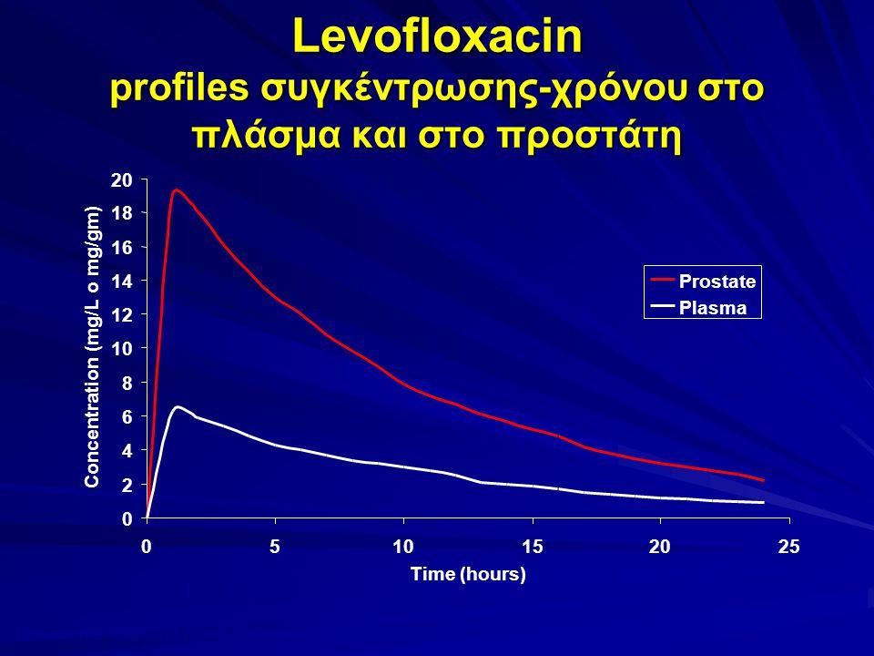 Levofloxacin profiles συγκέντρωσης-χρόνου στο πλάσμα και στο προστάτη