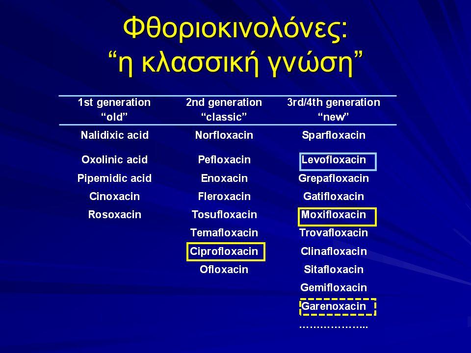 Φθοριοκινολόνες: η κλασσική γνώση